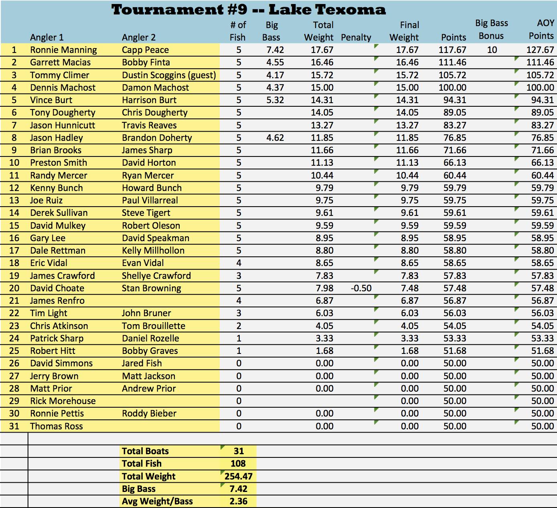 2016 texoma-results